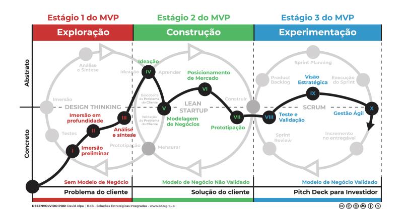 David Alpa Lean-Design-Thinking-e-Scrum-1