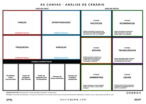 David Alpa EA-Canvas-Analise-de-cenário