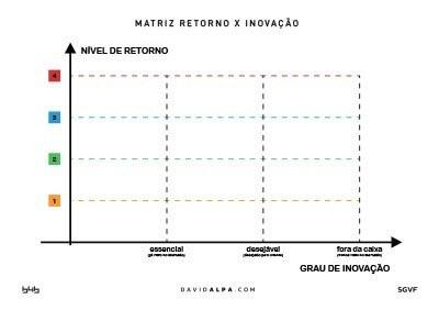 David Alpa Matriz_Retorno_X_Inovacao_A1_DavidAlpa