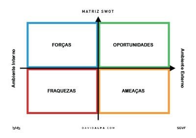 David Alpa Matriz_SWOT_FOFA_A1_DavidAlpa
